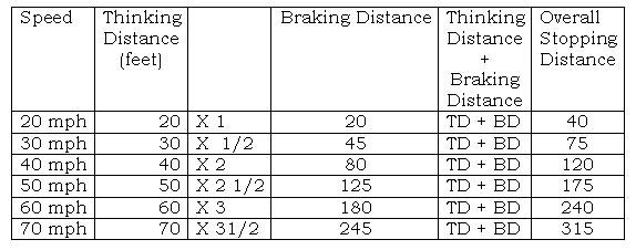 Braking Distance